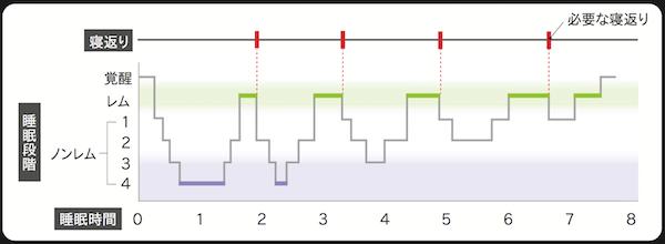 眠りのサイクルの図